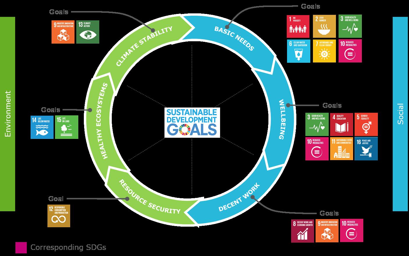 Measuring the environemental and social impact - Mirova
